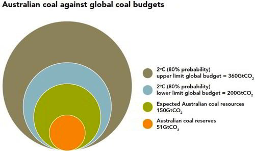Australia's Coal Resources