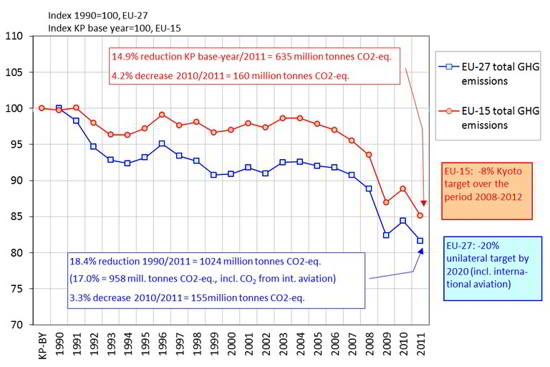 Trends in EU Greenhouse Gas Emissions