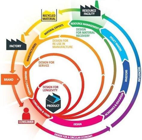 The 'Circular Design Map'
