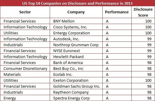 CDP S&P 500 Climate Change Report 2013