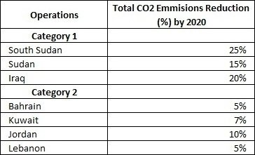 Zain's Emissions Reduction Target