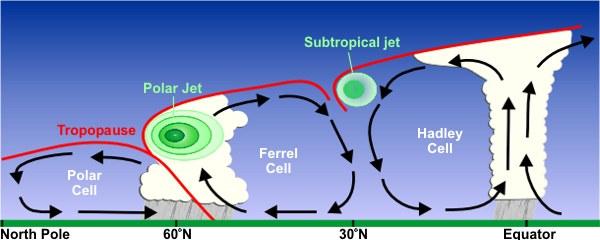 jetstream3-srh-noaa-gov