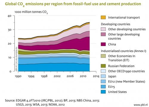 Global Emissions Trends in 2012