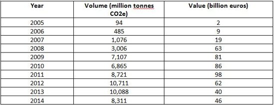 Global Carbon Market Volumes and Prices