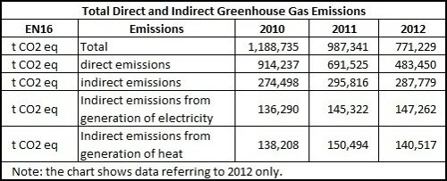 RadiciGroup Emissions Data
