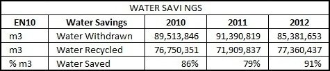 RadiciGroup Water Savings
