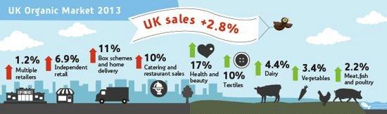 UK Organic Market 2013