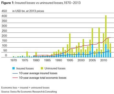 Insured Losses Vs. Uninsured Losses in 2013. © Swiss Re