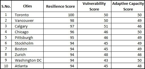 World's Top 10 Resilient Cities