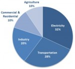 t2s-us-epa-greenhouse-gas-inventory-1