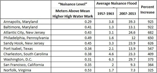Nuisance Flooding in U.S.