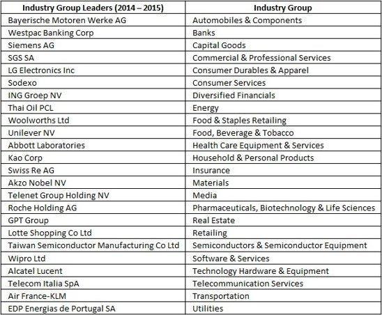 2014 Dow Jones Sustainability Indices