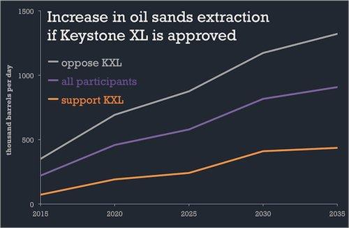 Oil Sands Production