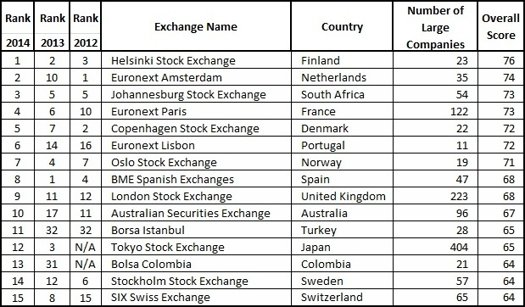 Sustainable Stock Exchanges Ranking