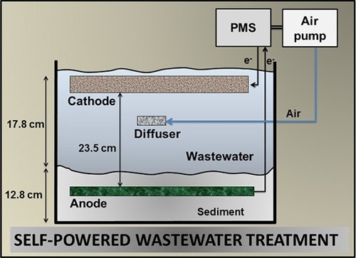 Self-powered Wastewater Treatment